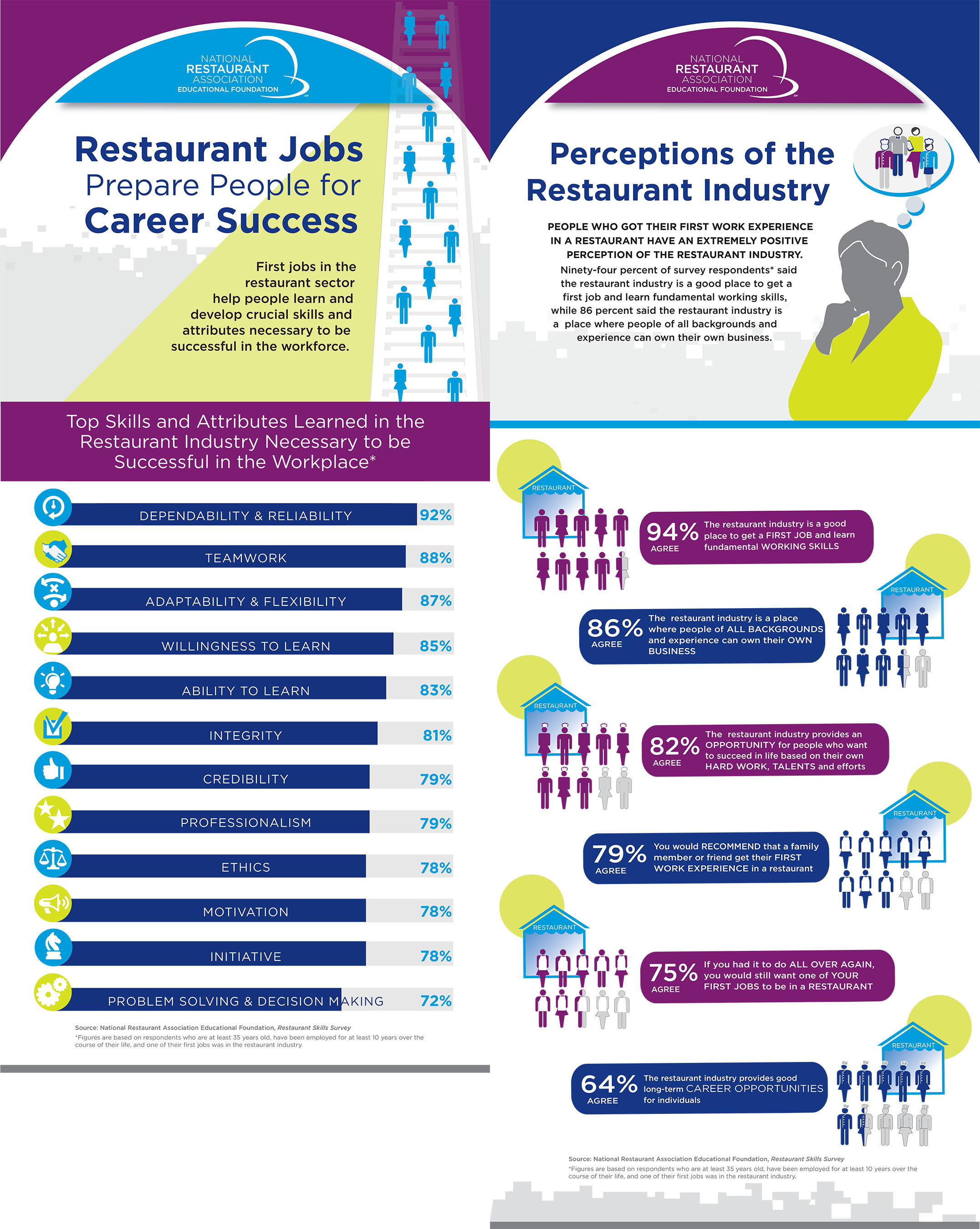 Research completed by the National Restaurant Association Educational Foundation shows that first jobs in the restaurant sector help people learn and develop crucial skills and attributes necessary to be successful in the workforce. (PRNewsFoto/NRAEF)