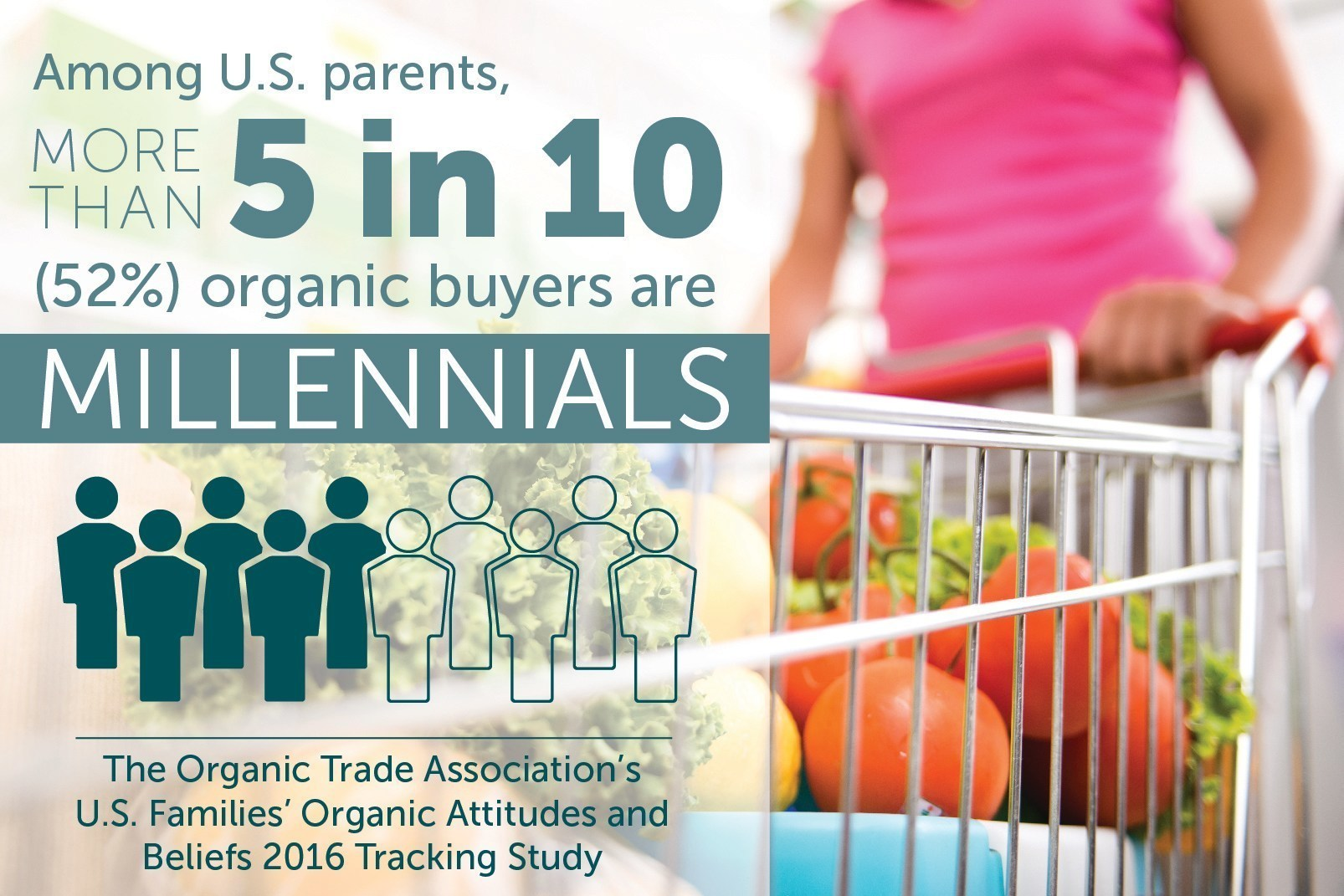 More than 50 percent of U.S. parents who buy organic products are Millennials. (PRNewsFoto/Organic Trade Association)