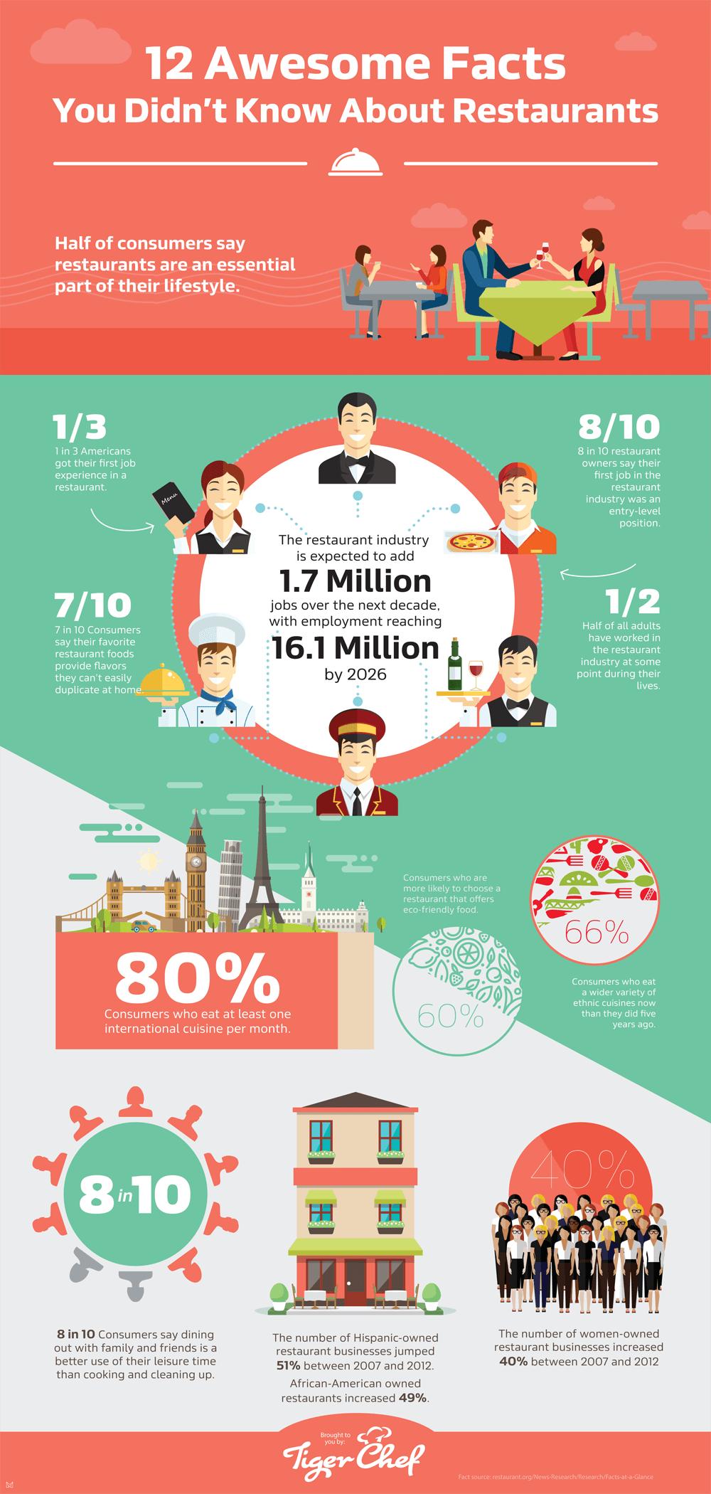infographic_restaurantfacts_2