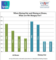gi_85934_coast-survey-dining-in-or-out-chart