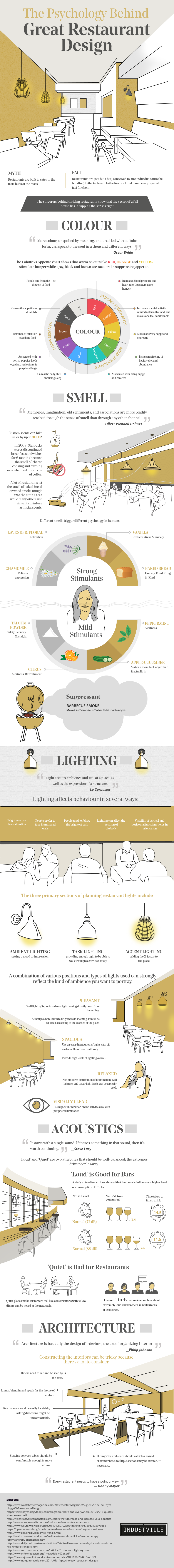 The Psychology Behind Great Restaurant Design (Infographic ...