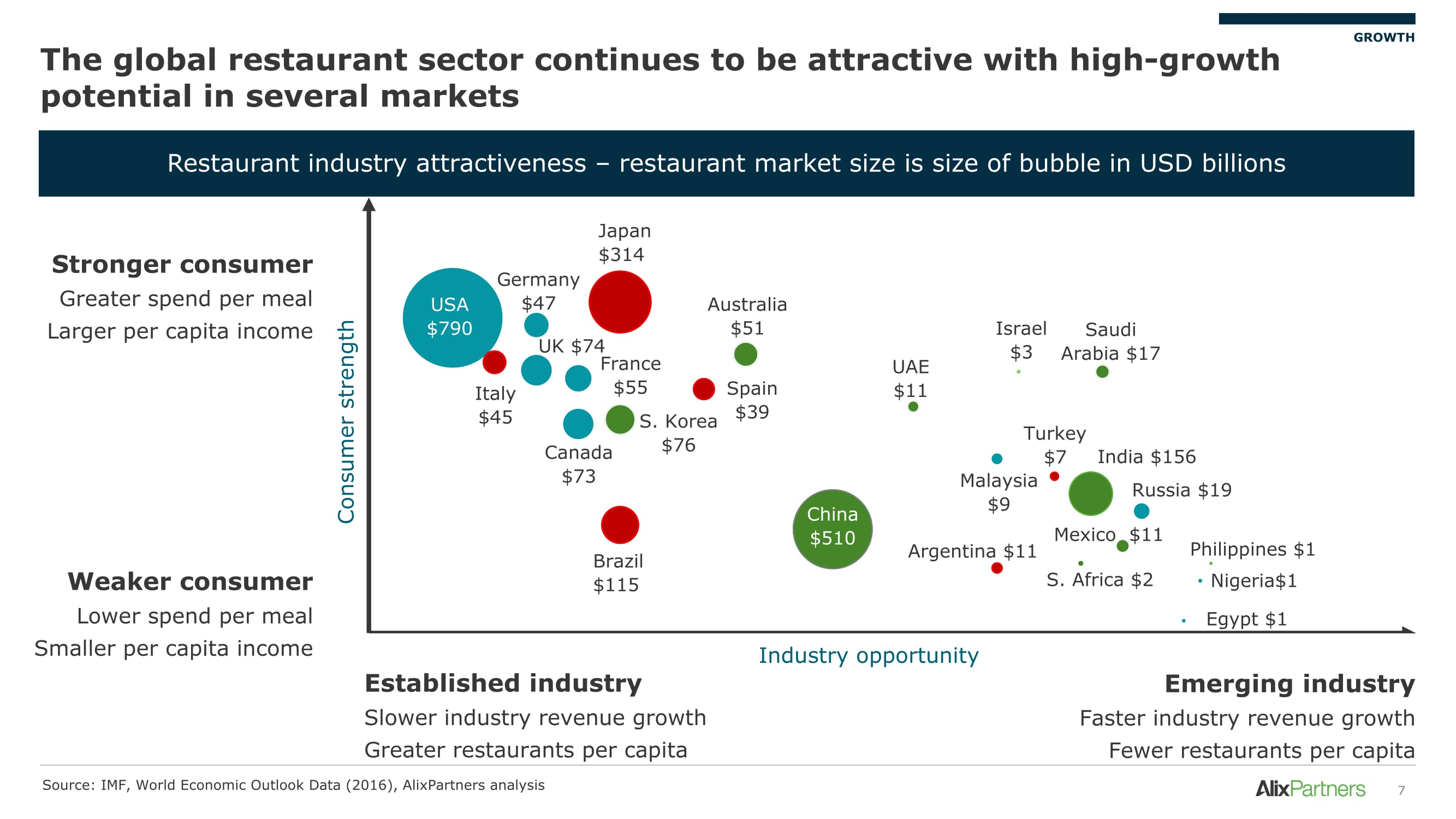 Instant TIPS and a Global Dining Trend Outlook   Modern