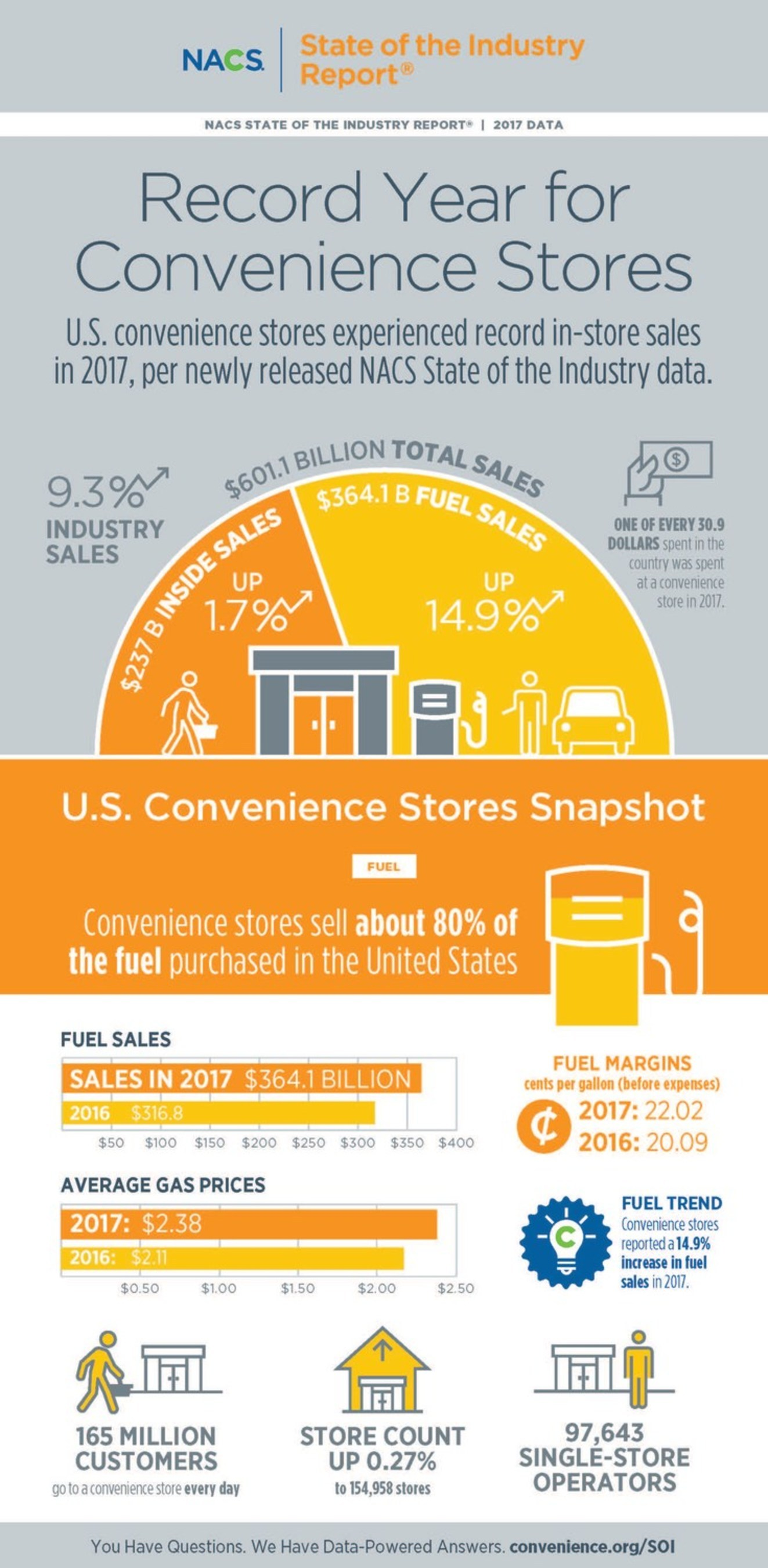 Convenience Store Sales And Profits Were Up In 2017. Stores Attract 165  Million Customers A Day    Half Of The U.S. Population    And Stores  Account For One ...