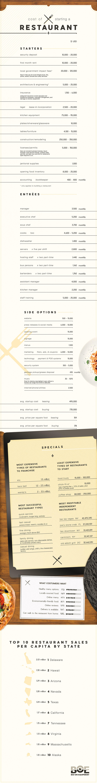 restaurant startup costs