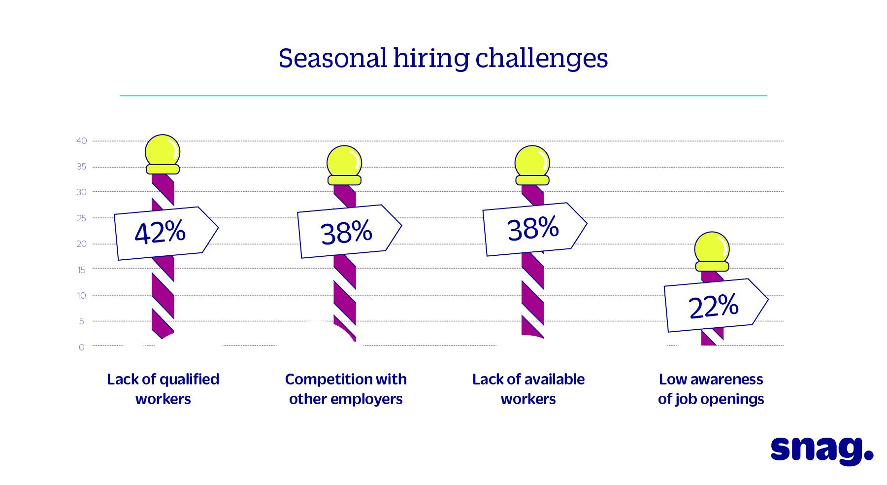 hiring challenges