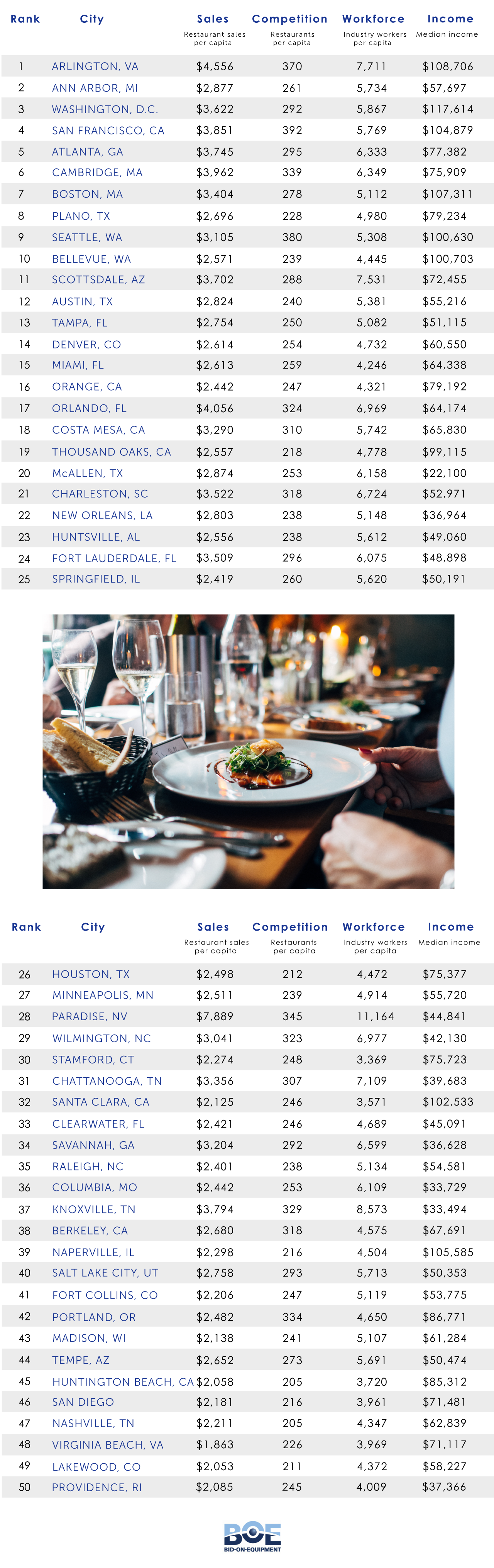 restaurant cities